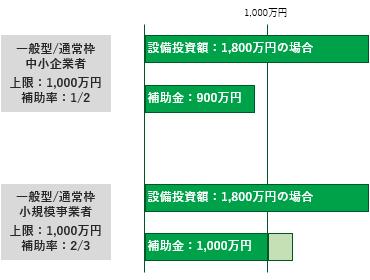 ものづくり補助金/助成金を活用した3Dプリンターの導入 リコー