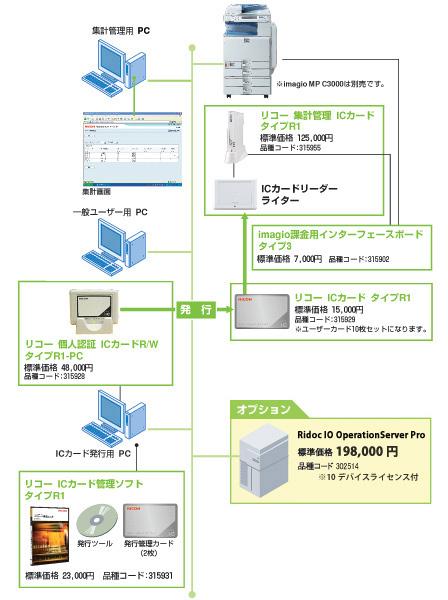 リコー 集計管理 ICカード タイプR1(本製品は生産終了しております)