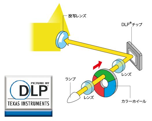 画像:DLP®方式